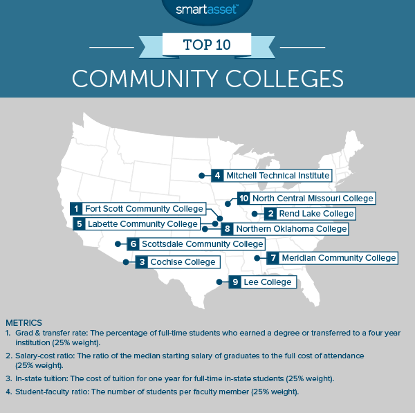 Map of the top 10 community colleges in the United States