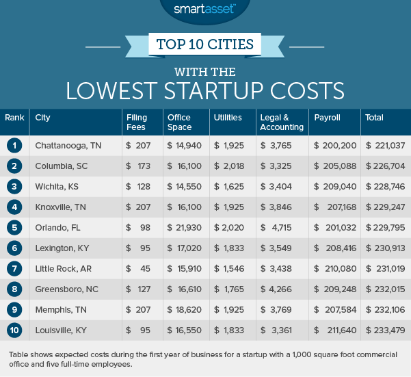 startup costs 1 lowest The Cities with the Lowest Startup Costs