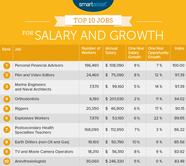 top jobs 1 The Top Ten Jobs for Salary and Growth in 2015